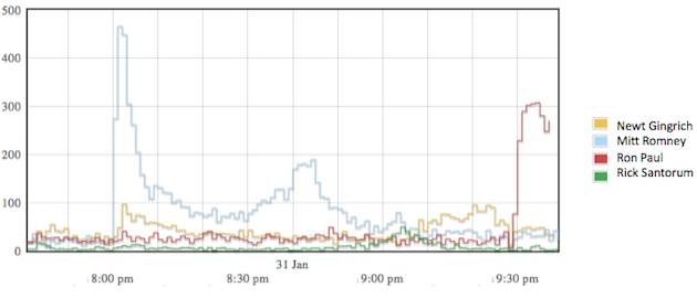 Twitter volume after Florida primary, 2012-01-31