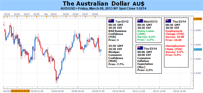 Forex_Australian_Dollar_Aimng_Higher_as_Risk_Trends_Find_Support_body_Picture_5.png, Australian Dollar Aimng Higher as Risk Trends Find Support