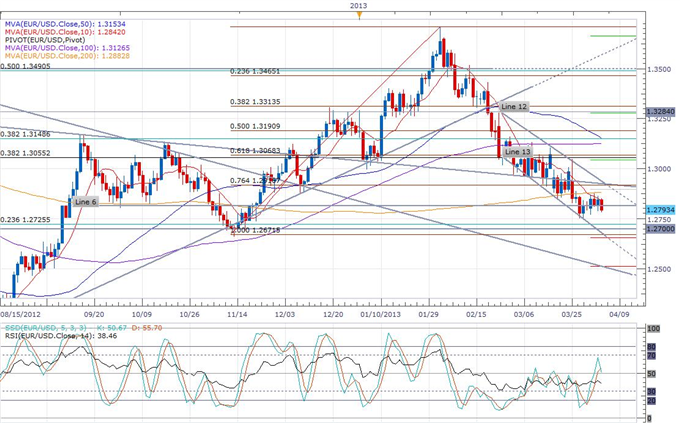 Euro_Breaks_Below_1.28_on_a_Weaker_Services_PMI_____body_eurusd_daily_chart.png, Euro Breaks Below 1.28 on a Weaker Services PMI