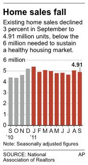 Graphic shows existing home sales