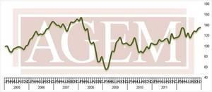 Association of Gaming Equipment Manufacturers (AGEM) Releases December 2012 Index