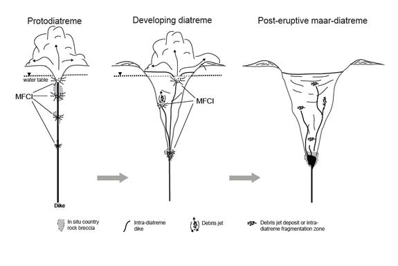 Maar Volcanoes  Odd explosions beneath Earth explained