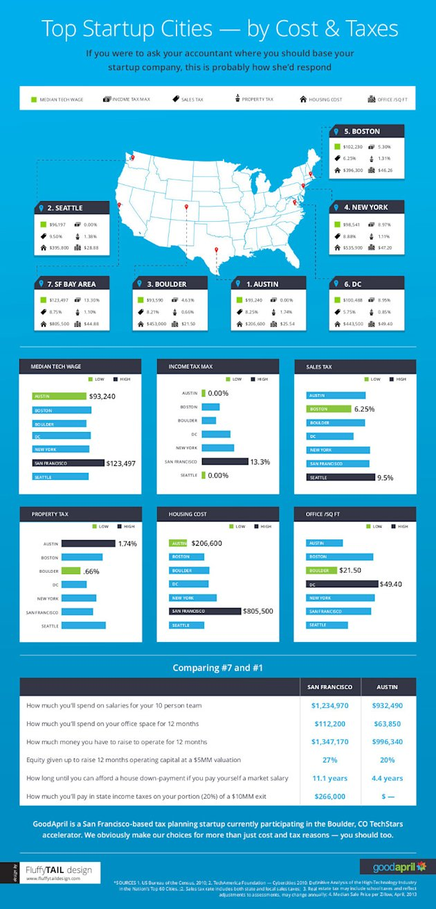 The 7 Hottest Startup Scenes in the U.S. (Infographic)