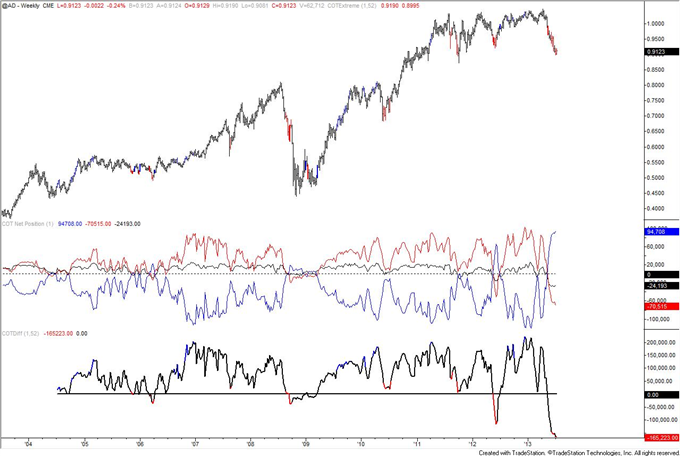 Autralian_Dollar_Positioning_Reaches_Another_Record_body_AUD.png, Autralian Dollar COT Positioning Reaches Another Record
