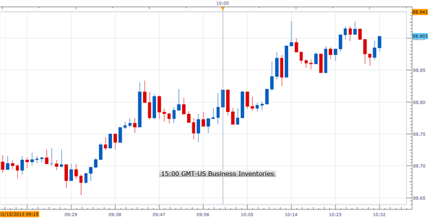 Forex_US_November_Business_Inventories_Rose_As_Expected_USDJPY_Netural_body_Picture_1.png, Forex: U.S. November Business Inventories Rose As Expected;...
