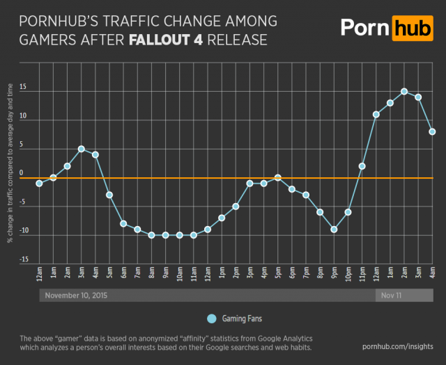 Games are better than porn! Pornhub's gaming audience drops the day 'Fallout 4' is released