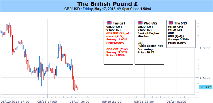 Sterling_Outlook_Hinges_on_BoE_Minutes-_Higher_Low_in_the_Making_body_GBP.png, Sterling Outlook Hinges on BoE Minutes- Higher Low in the Making?