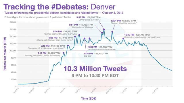 Presidential Debates: More Than 10 Million Tweets in Less Than 2 Hours