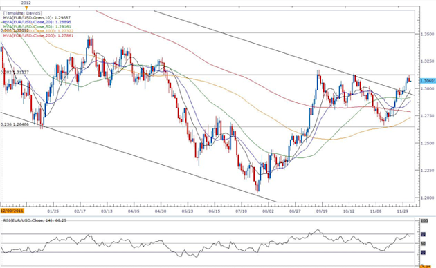 Forex_EURUSD-_Trading_the_European_Central_Bank_ECB_Rate_Decision_body_ScreenShot112.png, Forex: EUR/USD- Trading the European Central Bank (ECB) Rate...