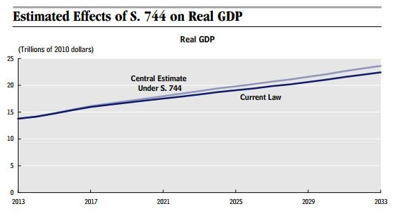 CBO_Immigration_Reform_Impact_On_GDP.JPG