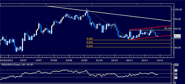 Forex_Analysis_Dollar_Probes_Higher_SP_500_Waits_for_Follow-Through_body_Picture_1.png, Forex Analysis: Dollar Probes Higher, S&P 500 Waits for Follow-Through