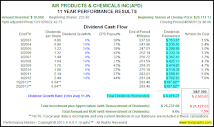 The Truth About The Impact of Dividend Reinvesting image APD3