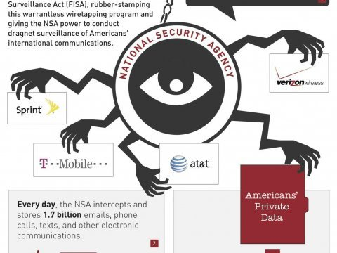 NSA infographic