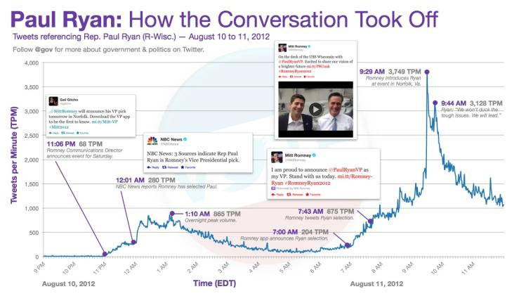 How Paul Ryan's VP News Spread Like Wildfire on Twitter [INFOGRAPHIC]