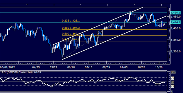 Forex_Analysis_US_Dollar_Breaks_Resistance_as_SP_500_Rally_Fizzles_body_Picture_6.png, Forex Analysis: US Dollar Breaks Resistance as S&P 500 Rally Fi...