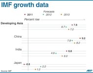 "<p>Graphic charting GDP growth forecasts for the key Asian economies of Japan, China and India according to new data released by the IMF on Tuesday. The IMF slashed its global growth forecast and warned things could get much worse if the eurozone crisis is not quelled and Washington fails to reverse the looming ""fiscal cliff"" austerity plan.</p>"