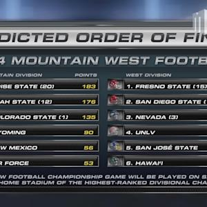 Boise State & Fresno State Picked To Win MW Division Titles