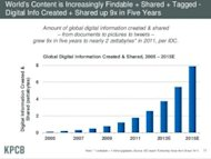 9 Internet Trends Charts You Need To See image Meeker 3 300x226