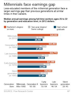 Graphic shows Pew analysis of earnings by generation; 2c x 5 inches; 96.3 mm x 127 mm;