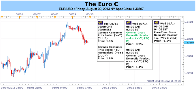 Euro_Struggling_amid_Stronger_Data_May_Be_a_Warning_Sign_body_Picture_1.png, Euro Struggling amid Stronger Data May Be a Warning Sign