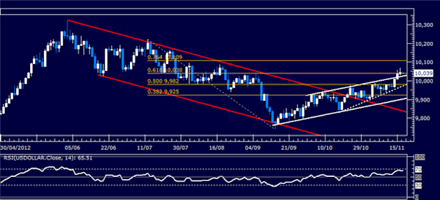 Forex_Analysis_US_Dollar_May_Pull_Back_as_SP_500_Signals_Rebound_body_Picture_5.png, Forex Analysis: US Dollar May Pull Back as S&P 500 Signals Reboun...