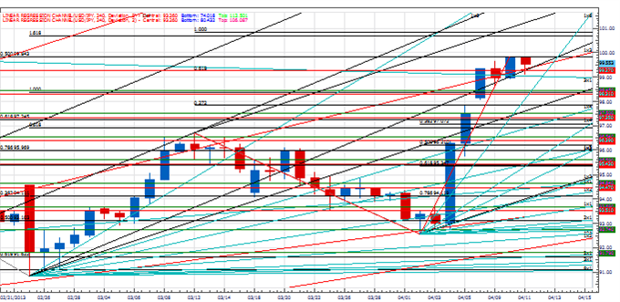 PT_next_few_days_imprtant_euro_body_Picture_4.png, Price & Time: The Next Few Days Look Important for the Euro