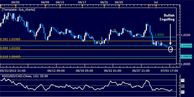 USDCAD_Classic_Technical_Report_07.04.2012_body_Picture_5.png, USD/CAD Classic Technical Report 07.04.2012