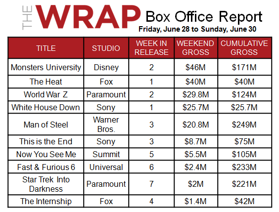 'The Heat' Sizzles, 'White House Down' Fizzles as 'Monsters U' Repeats at Box Office