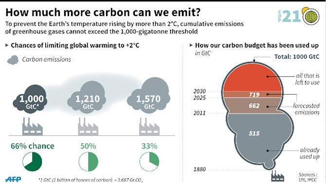 How much CO2 we have used up and what more we can use before global warming spirals out of control