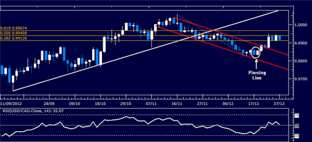 Forex_Analysis_USDCAD_Classic_Technical_Report_12.24.2012_body_Picture_1.png, Forex Analysis: USD/CAD Classic Technical Report 12.24.2012