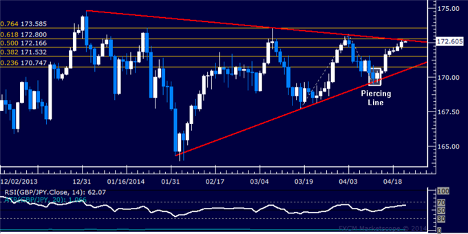 dailyclassics_gbp-jpy_body_Picture_12.png, Forex: GBP/JPY Technical Analysis – Triangle Pattern Top at Risk