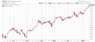 A Froth Called the Stock Market image RLX SP Retail Index stock market chart