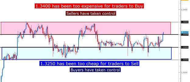 how_to_trade_eurusd_range_body_Picture_4.png, Learn Forex:  Trading the Range in EURUSD