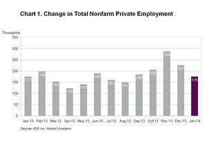ADP National Employment Report: Private Sector Employment Increased by 175,000 Jobs in January