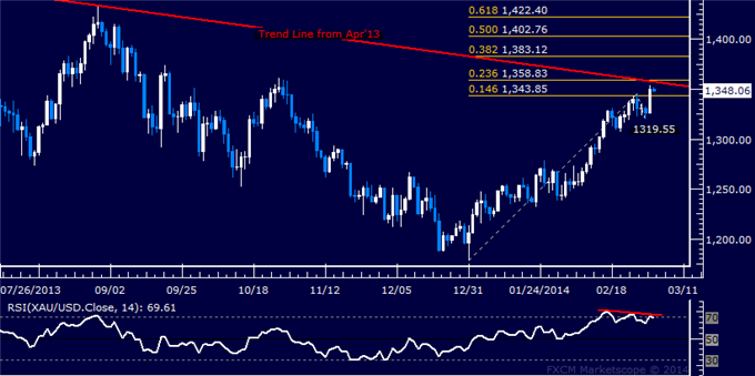 Forex_US_Dollar_Looking_for_Direction_SPX_500_Attempts_Recovery_body_Picture_7.png, Forex: US Dollar Looking for Direction, SPX 500 Attempts Recovery