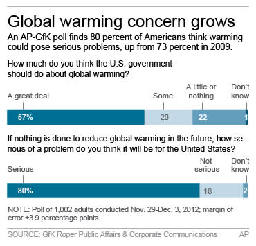 Graphic shows AP-GfK poll results on the climate