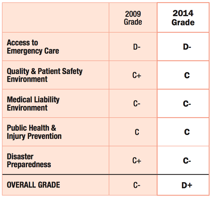 emergency care grade