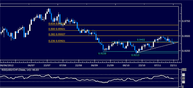 Forex_Analysis_USDCHF_Classic_Technical_Report_11.22.2012_body_Picture_1.png, Forex Analysis: USD/CHF Classic Technical Report 11.22.2012