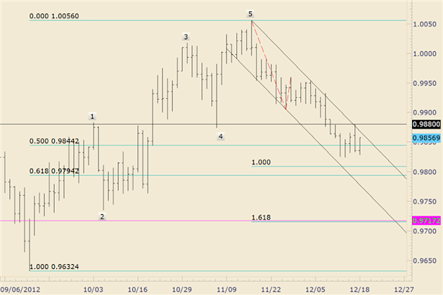 FOREX_Technical_Analysis_USDCAD_Carving_a_Base_Before_Well-Defined_9800_body_usdcad.png, FOREX Technical Analysis: USD/CAD Carving a Base Before Well-...