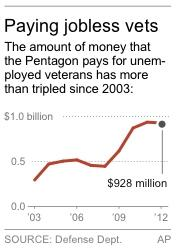Chart shows cost of veteran unemployment claims