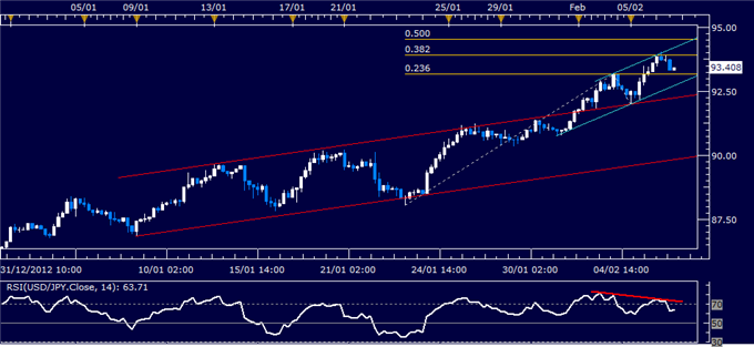 Forex_USDJPY_Technical_Analysis_02.06.2013_body_Picture_1.png, USD/JPY Technical Analysis 02.06.2013