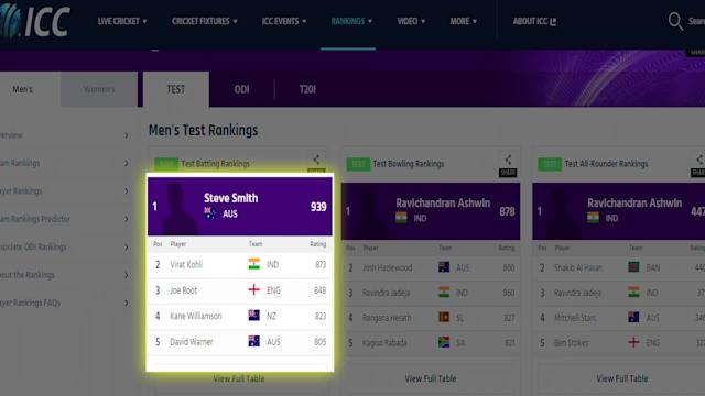 Smith retains top spot in ICC rankings, Kohli at No. 2
