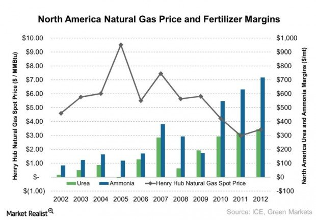 North America Natural Gas Price and Fertilizer Margins 2013-07-16