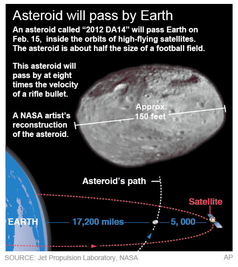 Graphic shows details of  a Feb. 15 asteroid that will come close to Earth.