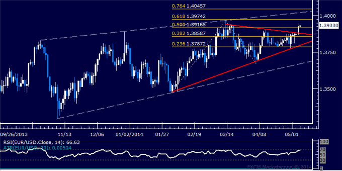 EUR/USD Technical Analysis – Euro Jumps to 2-Month High