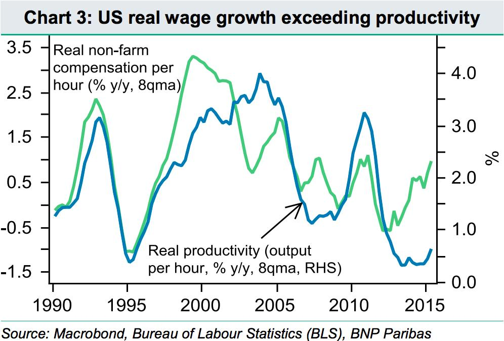 Wage growth may be disappointing, but workers are getting more expensive
