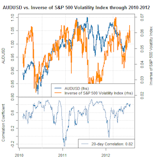 forex_correlations_australian_dollar_vix_body_Picture_1.png, S&P 500 Volatility Index Breaks Out - Favors Aussie Dollar Weakness