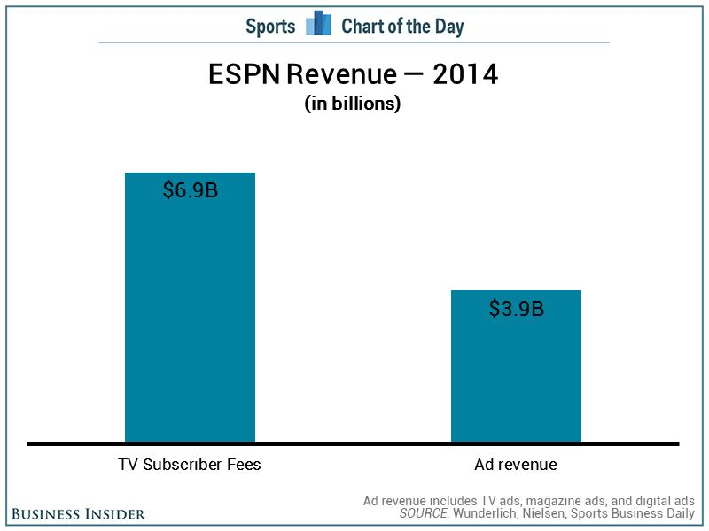 More than 60% of ESPN's revenue comes from their dwindling subscriber base