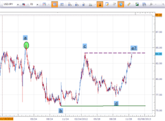 Trend_Defining_Pattern_in_USDJPY_body_pict0001.png, Learn Forex: Trend Defining Moment in USD/JPY