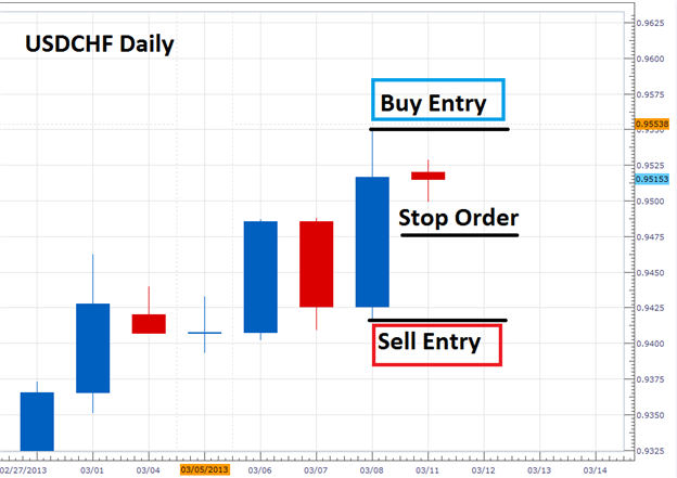 Trade_Forex_Breakouts_Using_Inside_Bars_body_Picture_1.png, Trade Forex Breakouts Using Inside Bars